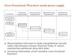 flowchart membuat sim analisis informasi proses bisnis csa221 ppt download