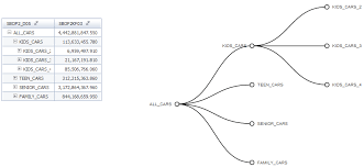 ds sdk expand hierarchy in visualization