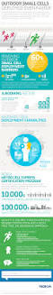 small cell site certification nokia networks click to see the whole infographic