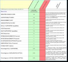 mdm system rfp master data management software evaluation mdm