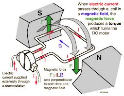 motor from the basic principle to the actual dc generator where