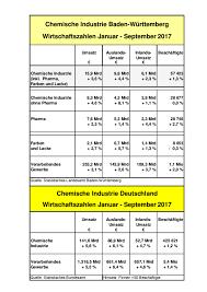 Baden Wurttemberg Flag Chemie Verbände Baden Württemberg Details Medieninfo