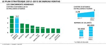 veritas bureau de controle bureau veritas veut être leader mondial du contrôle en 2015
