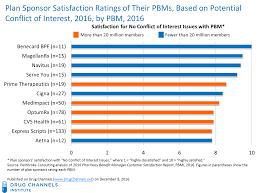 Prime Therapeutics Pharmacy Help Desk Drug Channels Plan Sponsors Like More Transparent Pbms U2014yet Not