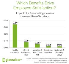 which benefits drive employee satisfaction glassdoor research
