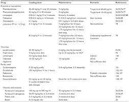 Responsibilities Of A Neonatal Nurse Full Text Management Of Refractory Neonatal Seizures Rrn