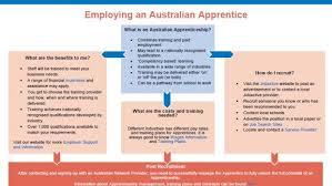 for employers australian apprenticeships