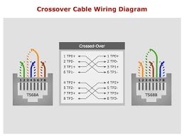 best cross cable colour code networking gallery in network