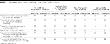 quality management practices in medicaid managed care jama the