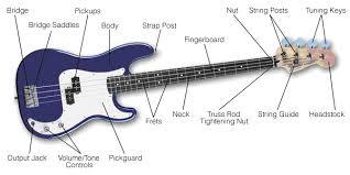 best budget bass guitar 2017