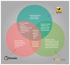 Fishbone Diagram Template Visio by Venn Diagram Templates To Download Or Modify Online