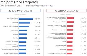 sueldos profesionales en mxico 2016 las carreras más y menos populares en méxico rt
