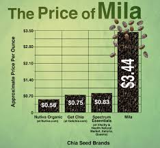 mila chia seeds superfood or a scam well good