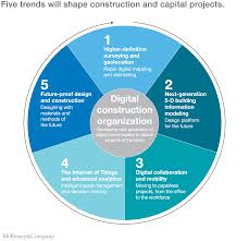 imagining construction u0027s digital future mckinsey u0026 company