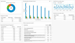 10 essential google analytics dashboards for ecommerce practical