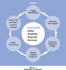 Design Options For Home Visiting Evaluation Program Evaluation Guide Introduction Cdc