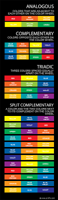 color wheel schemes explanation of complementary analogous triadic and split