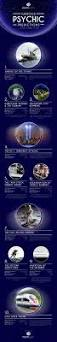 famous psychic predictions that came true infographic