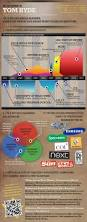 43 best infographic resumes images on pinterest infographic