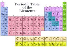 Ta Periodic Table Periodic Table Powder Alloy Corporation