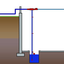 Pedestal Or Submersible Sump Pump Home Sump Pump Systems In Ohio And Indiana Sump Pump Models In