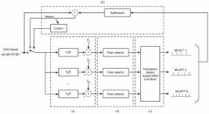 a novel method for emg decomposition based on matched filters