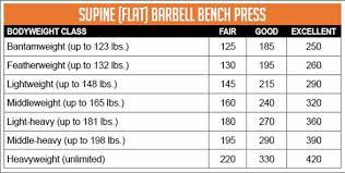How Much Should I Bench Chart Bench Press Workout Chart By Max Part 41 All Things Gym Home