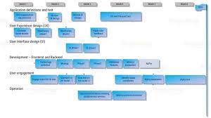 project map project management application development template