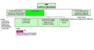 siege de l omc omc structure fonctionnement buts