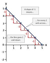 solving simultaneous equations using graphical methods free