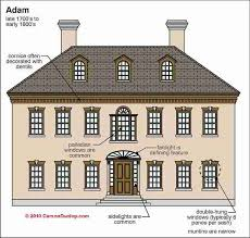 House Design Styles List Architectural Styles List Interior And Exterior Home Design