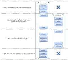 lesson 24 activity lifecycle example about changing states with