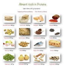 alimentazione ricca di proteine l efsa stabilisce i quantitativi di assunzione di proteine di