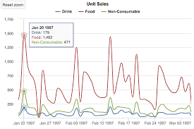 data visualization u2013 how to pick the right chart type