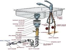 kohler kitchen faucet parts diagram kitchen sink drain parts labeled parts of kitchen sink basket
