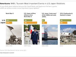 americans japanese mutual respect 70 years after the end of wwii