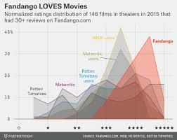 be suspicious of online movie ratings especially fandango u0027s
