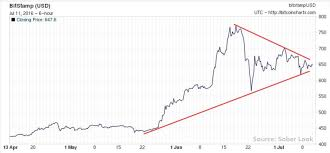 pattern of analysis bitcoin price poised for a breakout technical analysis shows