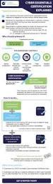 cyber essentials infographic