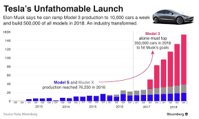 tesla u0027s model 3 launch where will the lithium come from tesla