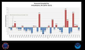 local climate data