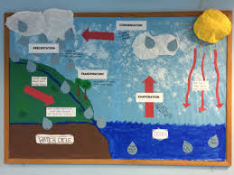 World Map Bulletin Board by Water Cycle Bulletin Board I Used The Design From A Tpt Free