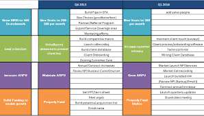Goals And Objectives Template Excel Strategic Plan In Excel Format Business Templates