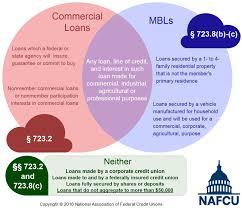 nafcu compliance blog ncua