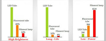 8 Foot Led Tube Lights Tube Light 8 Foot Smd2835 T8 1200mm 20w 1 2m 120cm Jj T8 20w