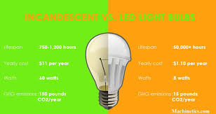 led vs incandescent semiconductors are kicking edison s bulb to