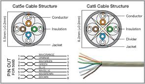 5 answers what is cat6 quora