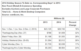 cyber monday 2014 e commerce day desktop spending