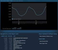 pubg hacks december 2017 pubg has more active players than next 9 steam games combined