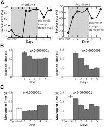 modulation dynamics in the orofacial sensorimotor cortex during